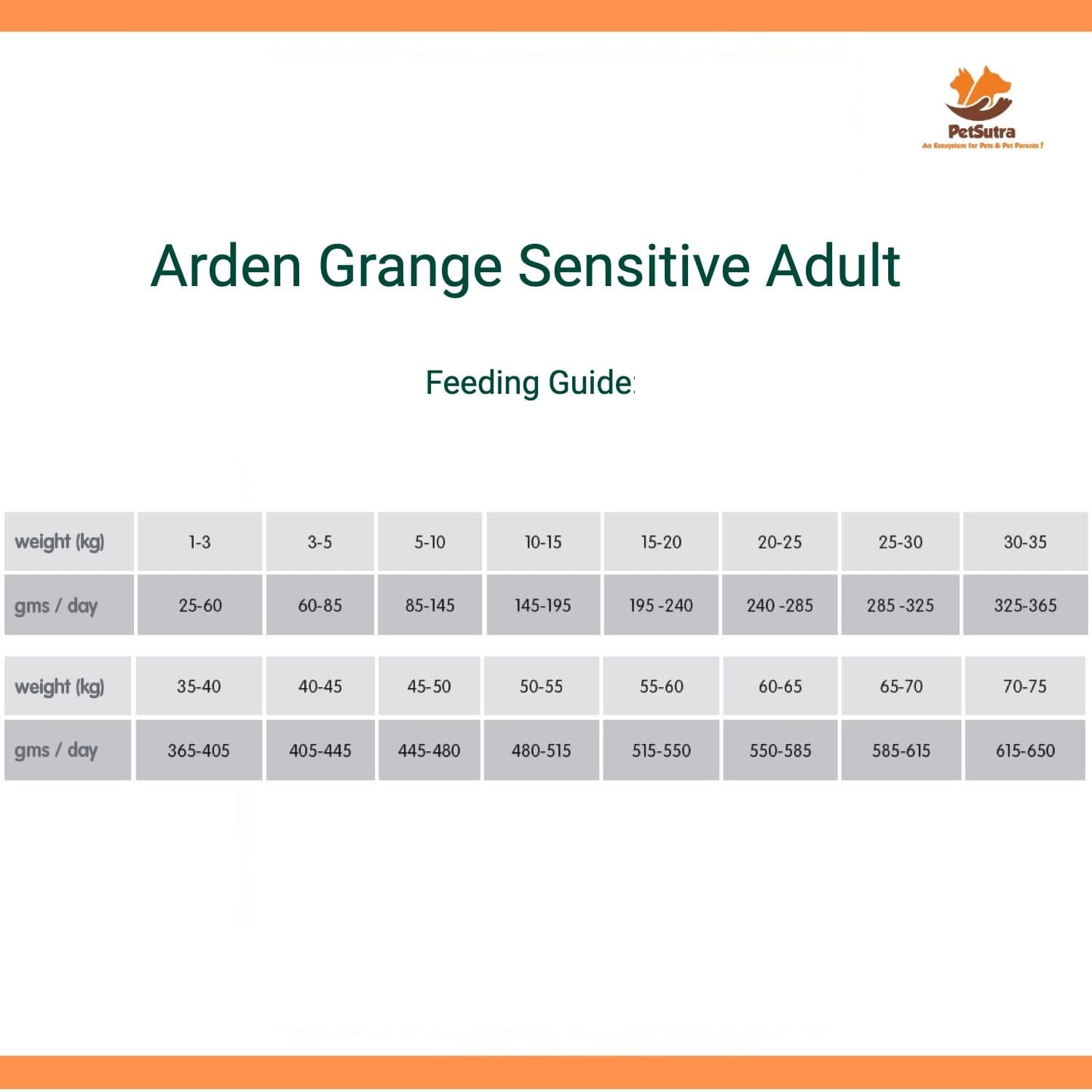 Arden Grange Sensitive Ocean White Fish & Potato Dog Food Feeding Guide