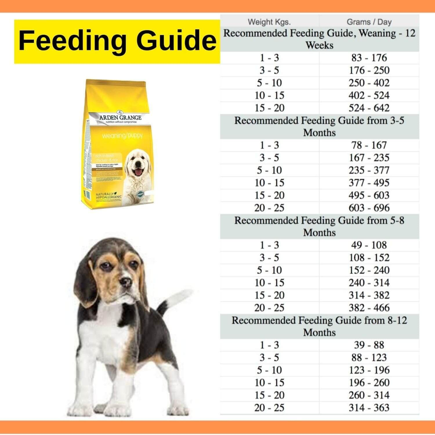 Arden Grange Weaning Puppy Food Feeding Guide